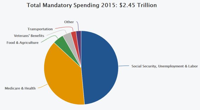 mandatory budget